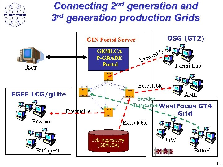 Connecting 2 nd generation and 3 rd generation production Grids OSG (GT 2) GIN