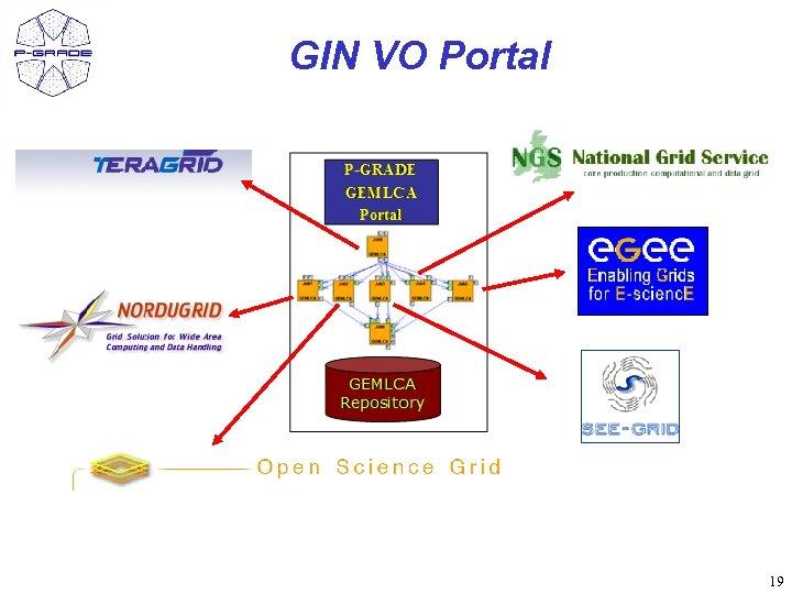 GIN VO Portal 19
