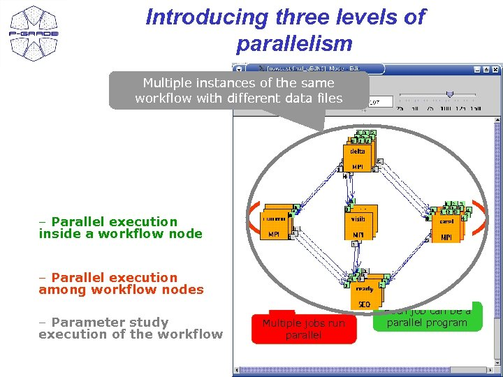 Introducing three levels of parallelism Multiple instances of the same workflow with different data