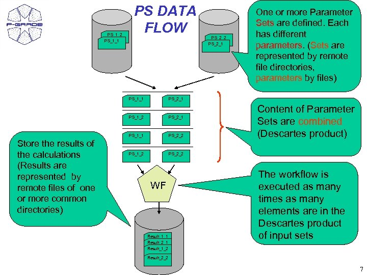PS_1_2 PS_1_1 PS DATA FLOW PS_1_1 PS_2_1 PS_1_2 PS_2_1 PS_1_1 Store the results of