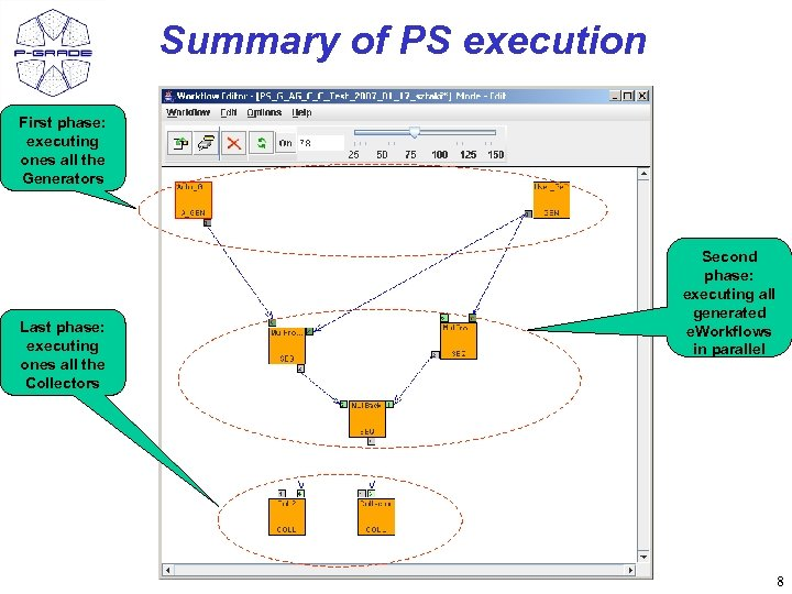Summary of PS execution First phase: executing ones all the Generators Last phase: executing