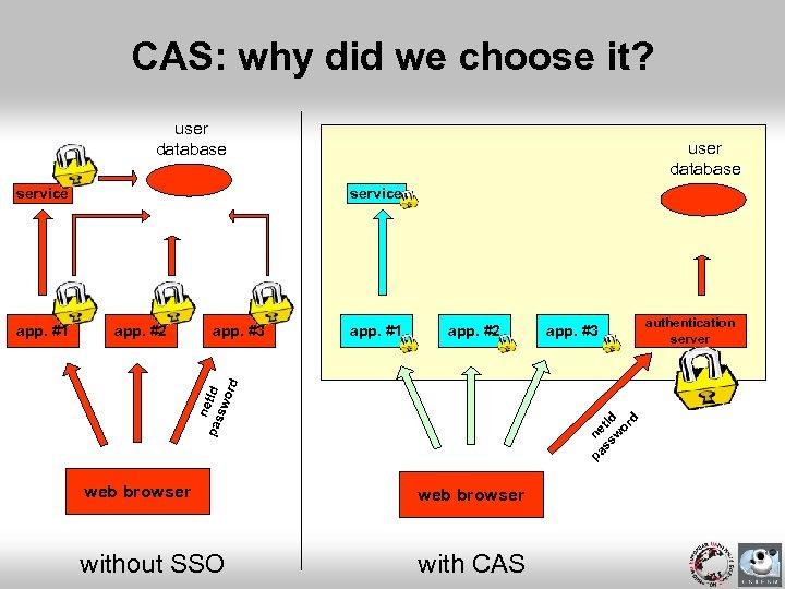 CAS: why did we choose it? user database service app. #2 app. #3 app.