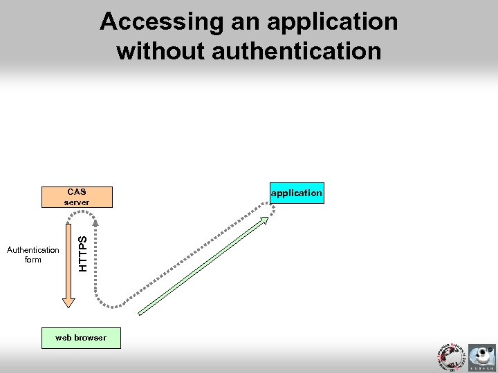 Accessing an application without authentication Authentication form HTTPS CAS server web browser application