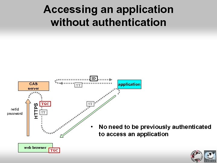 Accessing an application without authentication ID net. Id password HTTPS CAS server application ST