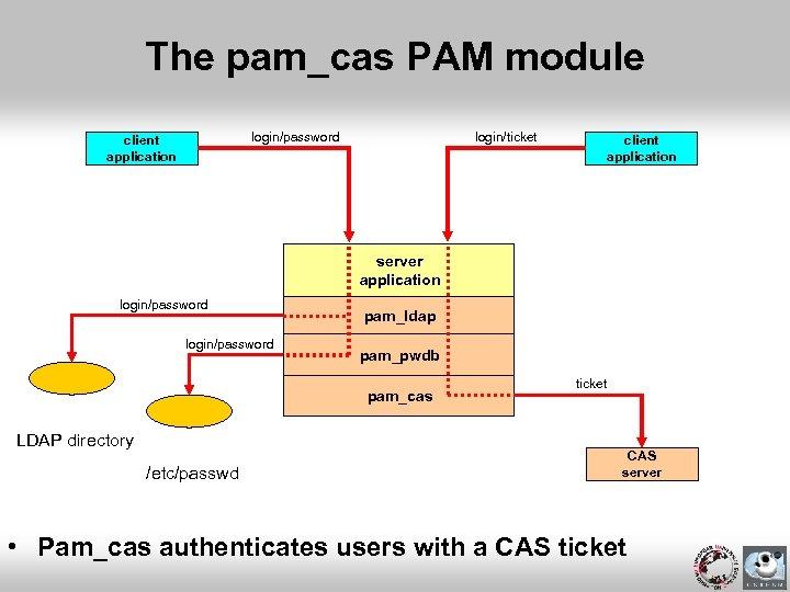 The pam_cas PAM module login/ticket login/password client application server application login/password pam_ldap pam_pwdb pam_cas