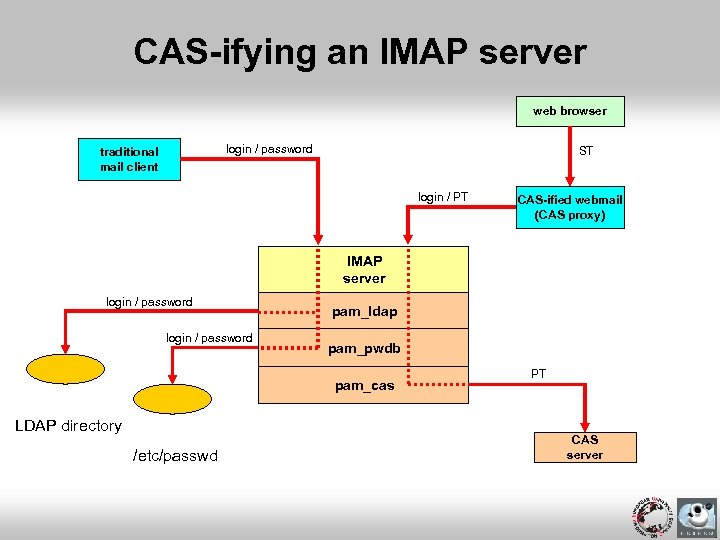 CAS-ifying an IMAP server web browser login / password traditional mail client ST login