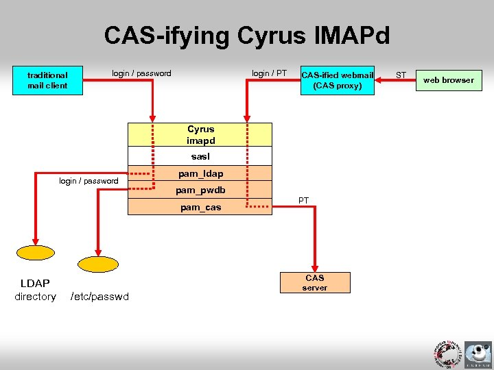 CAS-ifying Cyrus IMAPd traditional mail client login / password login / PT CAS-ified webmail