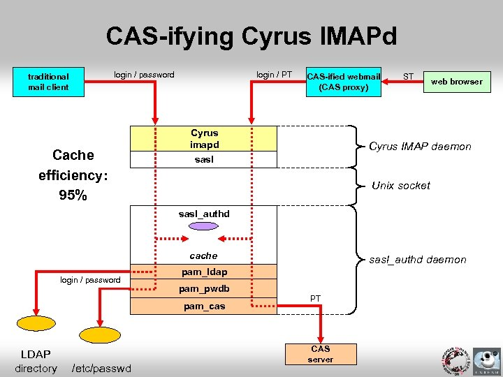 CAS-ifying Cyrus IMAPd login / password traditional mail client Cache efficiency: 95% login /