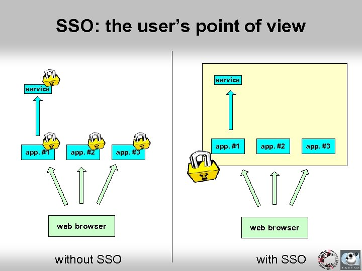 SSO: the user's point of view service app. #1 app. #2 app. #3 web