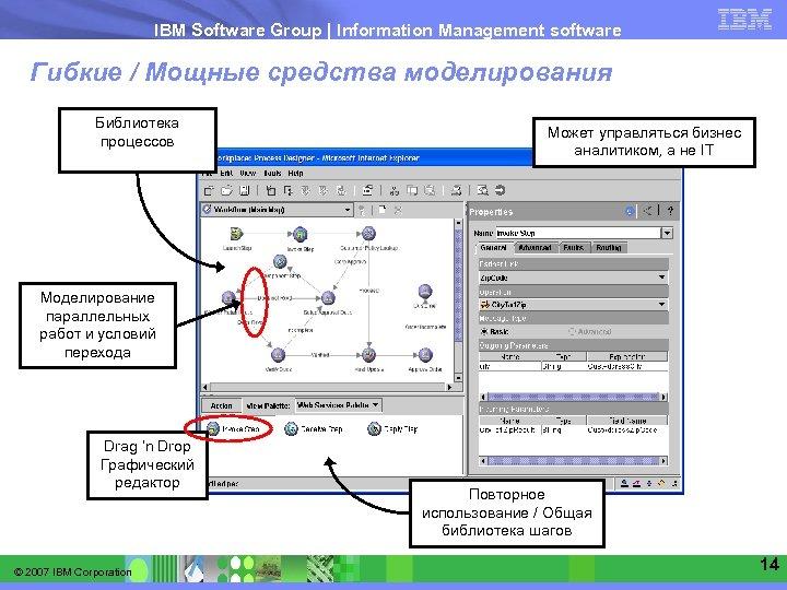 IBM Software Group   Information Management software Гибкие / Мощные средства моделирования Библиотека процессов