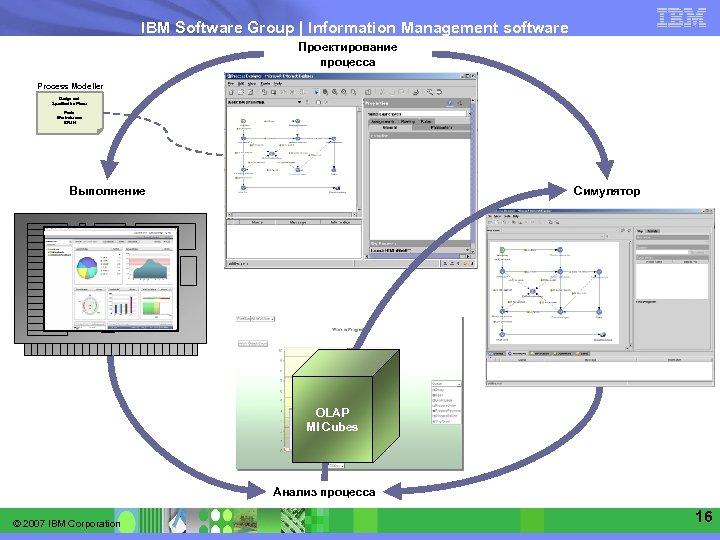IBM Software Group   Information Management software Проектирование процесса Process Modeller Design and Specification