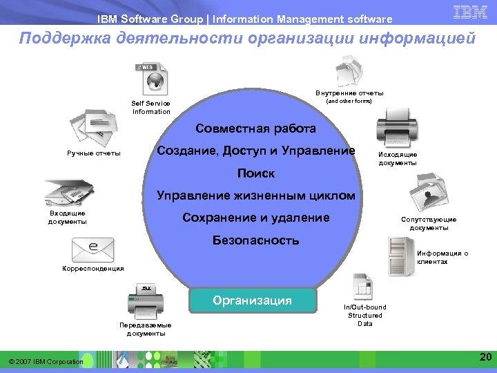 IBM Software Group   Information Management software Поддержка деятельности организации информацией Внутренние отчеты (and