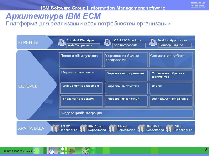 IBM Software Group   Information Management software Архитектура IBM ECM Платформа для реализации всех