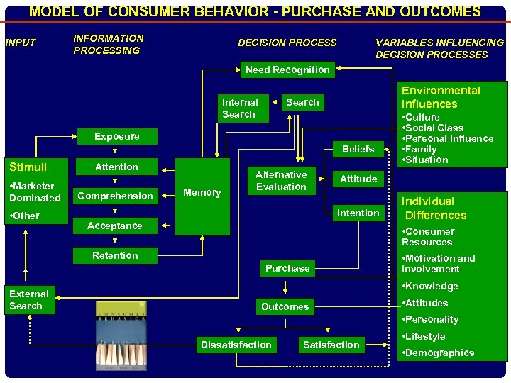 MODEL OF CONSUMER BEHAVIOR - PURCHASE AND OUTCOMES INPUT INFORMATION PROCESSING DECISION PROCESS VARIABLES