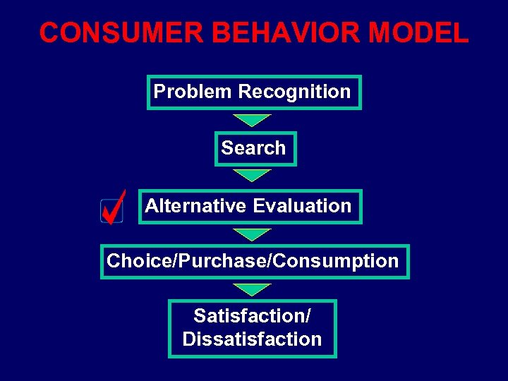 CONSUMER BEHAVIOR MODEL Problem Recognition Search Alternative Evaluation Choice/Purchase/Consumption Satisfaction/ Dissatisfaction