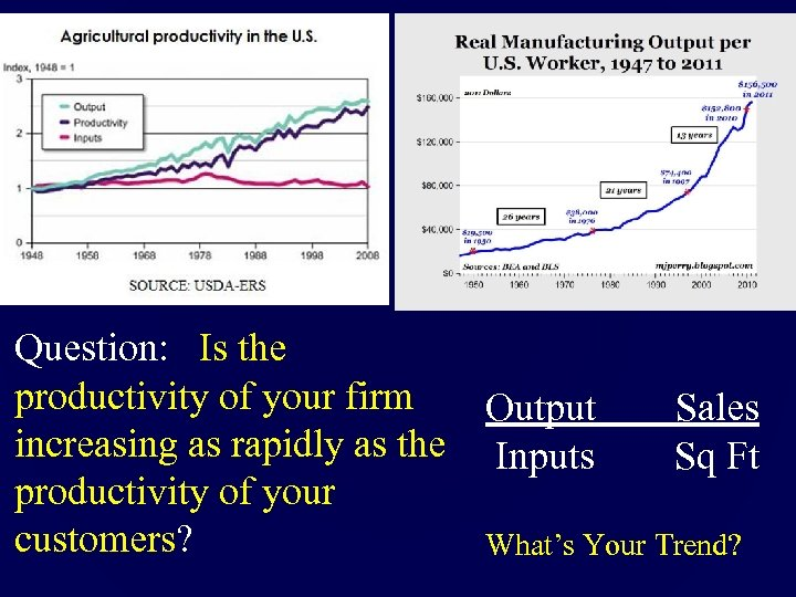 Question: Is the productivity of your firm increasing as rapidly as the productivity of