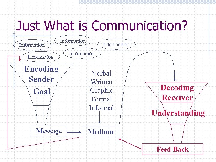 Just What is Communication? Information Encoding Sender Goal Message Information Verbal Written Graphic Formal
