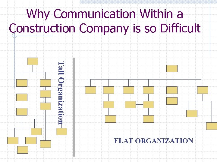 Why Communication Within a Construction Company is so Difficult Tall Organization FLAT ORGANIZATION