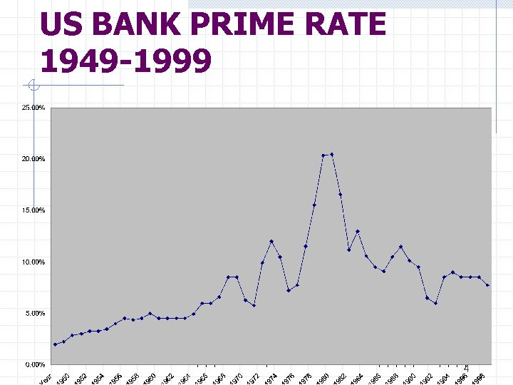 US BANK PRIME RATE 1949 -1999 4