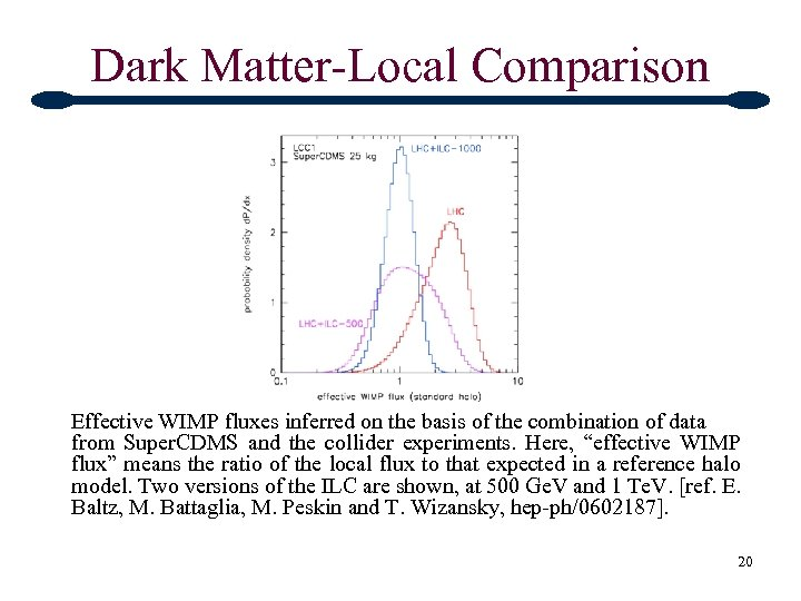 Dark Matter-Local Comparison Effective WIMP fluxes inferred on the basis of the combination of