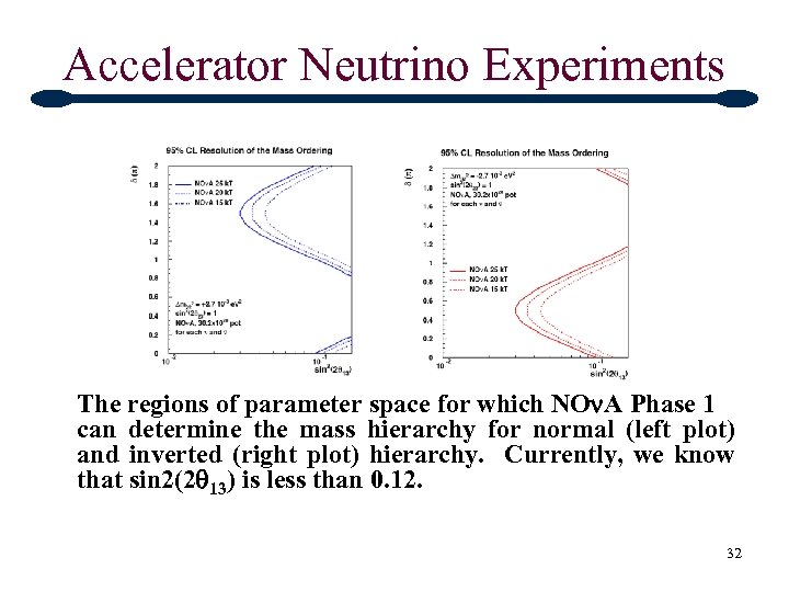 Accelerator Neutrino Experiments The regions of parameter space for which NOn. A Phase 1