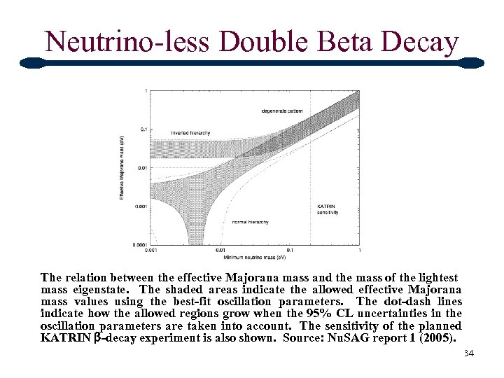 Neutrino-less Double Beta Decay The relation between the effective Majorana mass and the mass