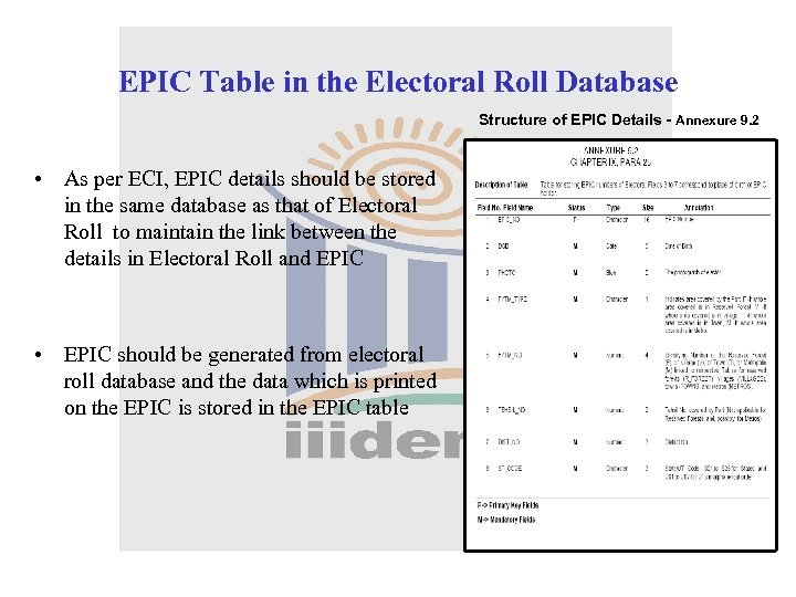 EPIC Table in the Electoral Roll Database Structure of EPIC Details - Annexure 9.