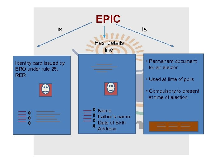 EPIC is is Has details like • Permanent document for an elector Identity card