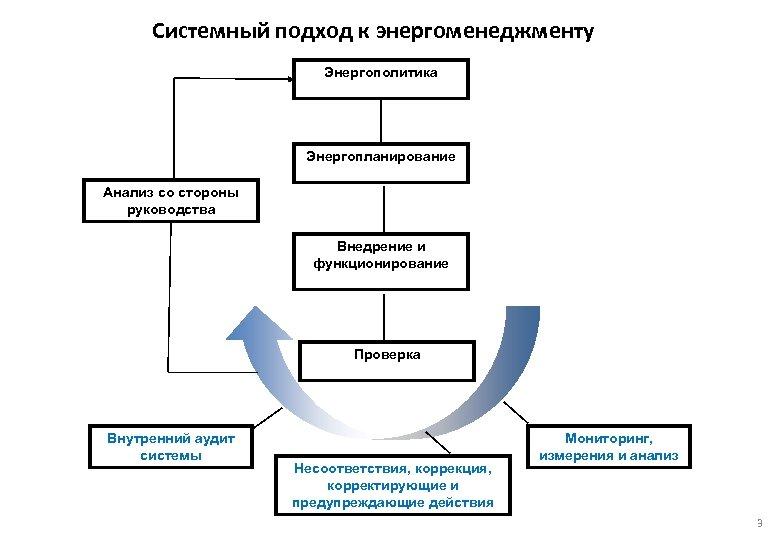 Системный подход к энергоменеджменту Энергополитика Энергопланирование Анализ со стороны руководства Внедрение и функционирование