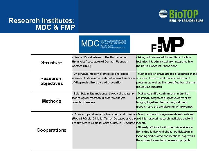 Research Institutes: MDC & FMP Structure Research objectives Methods Cooperations - One of 15