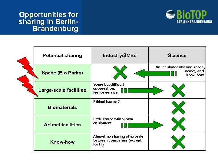 Opportunities for sharing in Berlin. Brandenburg Potential sharing Industry/SMEs No incubator offering space, money