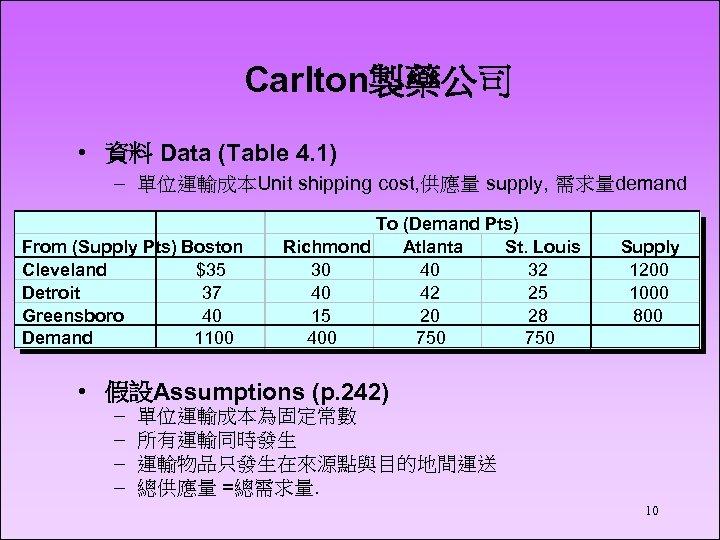 Carlton製藥公司 • 資料 Data (Table 4. 1) – 單位運輸成本Unit shipping cost, 供應量 supply, 需求量demand