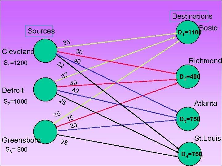 Destinations Bosto Sources D 1=1100 n 35 Cleveland S 1=1200 30 40 32 37