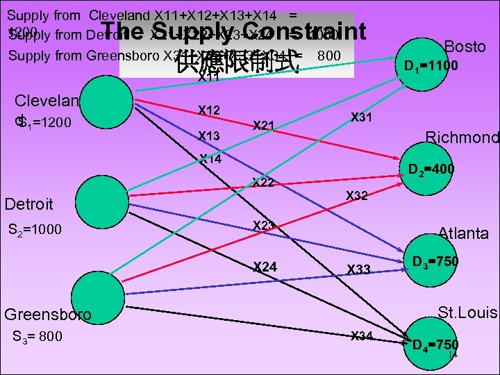 Supply from Cleveland X 11+X 12+X 13+X 14 = 1200 from Detroit Supply X