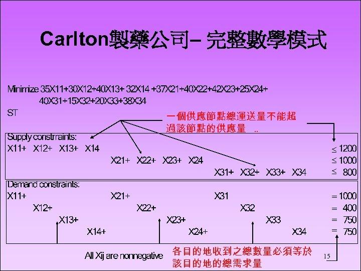 Carlton製藥公司– 完整數學模式 一個供應節點總運送量不能超 過該節點的供應量. . £ £ £ = = 各目的地收到之總數量必須等於 該目的地的總需求量 15