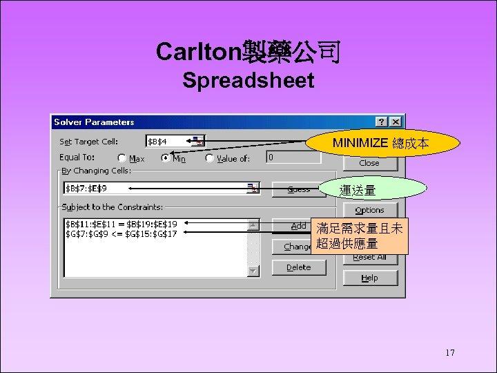 Carlton製藥公司 Spreadsheet MINIMIZE 總成本 運送量 滿足需求量且未 超過供應量 17