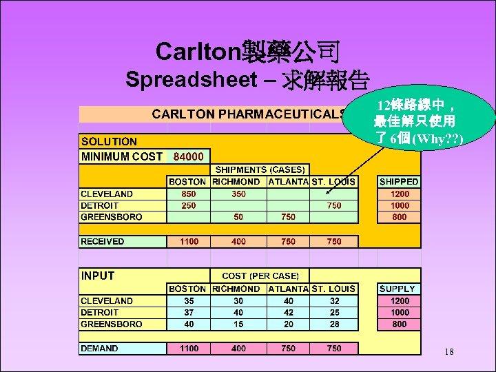 Carlton製藥公司 Spreadsheet – 求解報告 12條路線中, 最佳解只使用 了 6個 (Why? ? ) 18