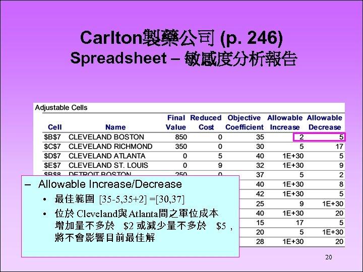 Carlton製藥公司 (p. 246) Spreadsheet – 敏感度分析報告 – Allowable Increase/Decrease • 最佳範圍 [35 -5, 35+2]