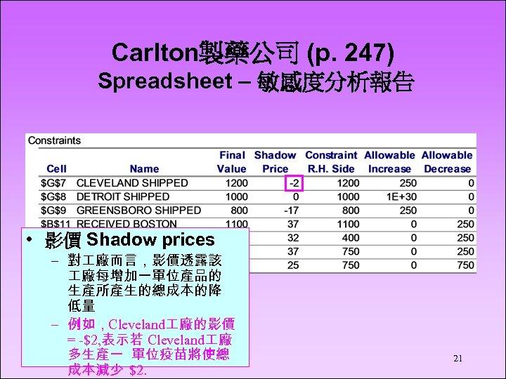 Carlton製藥公司 (p. 247) Spreadsheet – 敏感度分析報告 • 影價 Shadow prices – 對 廠而言,影價透露該 廠每增加一單位產品的