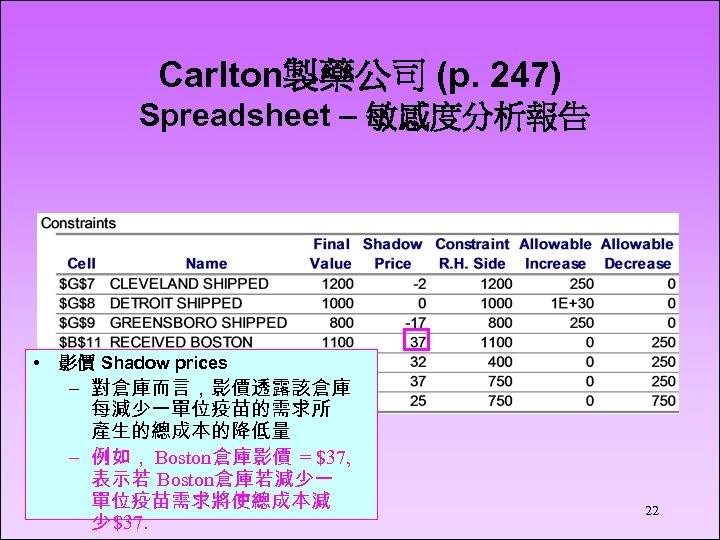 Carlton製藥公司 (p. 247) Spreadsheet – 敏感度分析報告 • 影價 Shadow prices – 對倉庫而言,影價透露該倉庫 每減少一單位疫苗的需求所 產生的總成本的降低量