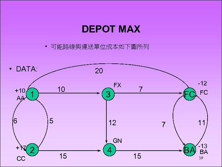 DEPOT MAX • 可能路線與運送單位成本如下圖所列 • DATA: +10 AA 20 10 1 6 5 FX