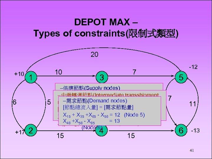 DEPOT MAX – Types of constraints(限制式類型) 20 +10 1 6 +17 10 5 2