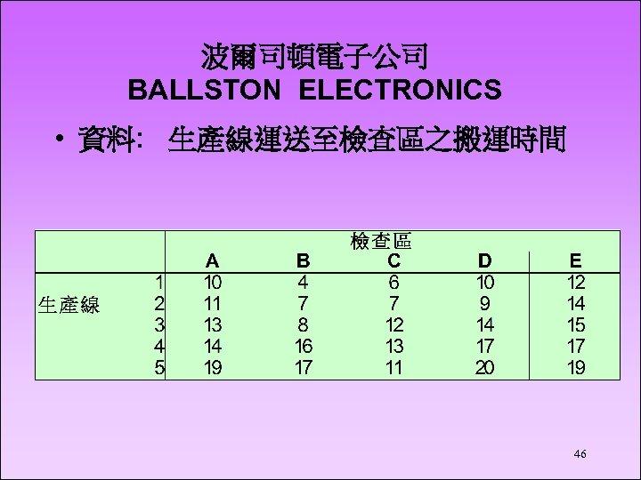 波爾司頓電子公司 BALLSTON ELECTRONICS • 資料: 生產線運送至檢查區之搬運時間 46