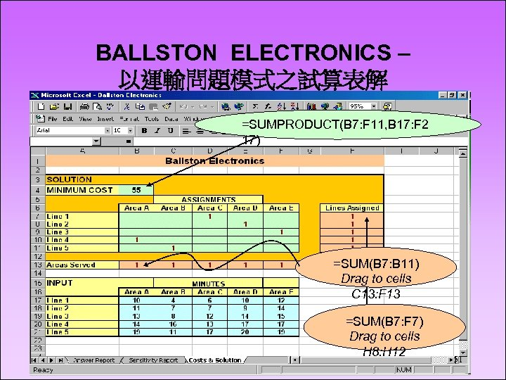BALLSTON ELECTRONICS – 以運輸問題模式之試算表解 =SUMPRODUCT(B 7: F 11, B 17: F 2 17) =SUM(B