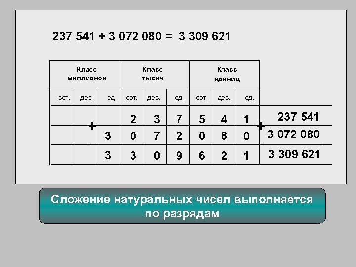 237 541 + 3 072 080 = 3 309 621 Класс миллионов сот. дес.