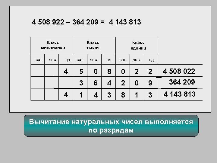 4 508 922 – 364 209 = 4 143 813 Класс миллионов сот. дес.