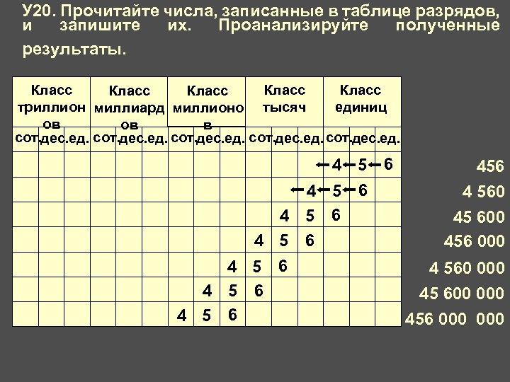 У 20. Прочитайте числа, записанные в таблице разрядов, и запишите их. Проанализируйте полученные результаты.