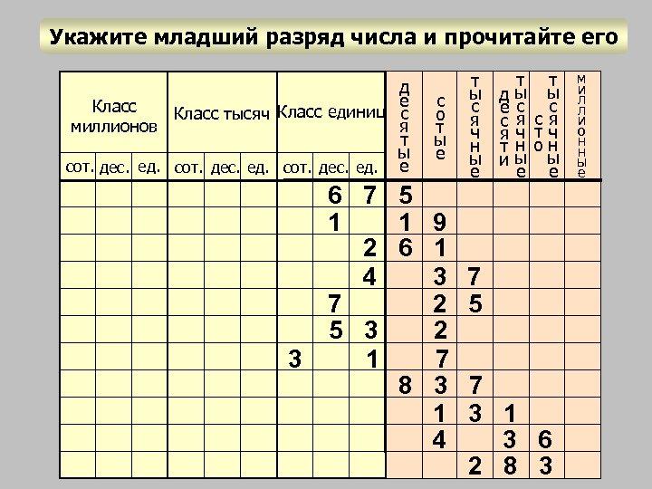 Укажите младший разряд числа и прочитайте его д е Класс тысяч Класс единиц с