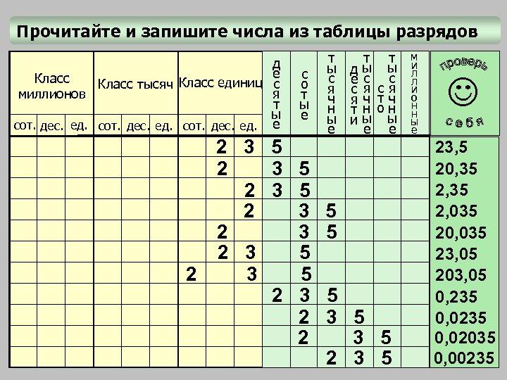 Прочитайте и запишите числа из таблицы разрядов д е Класс тысяч Класс единиц с