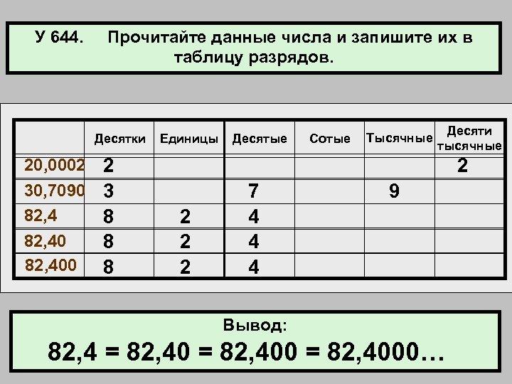 У 644. Прочитайте данные числа и запишите их в таблицу разрядов. Десятки 20, 0002